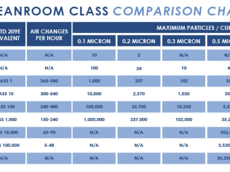 Cleanroom-Class-Comparison-Chart-01